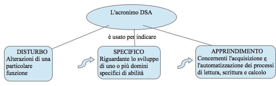 DSA Nozioni di base